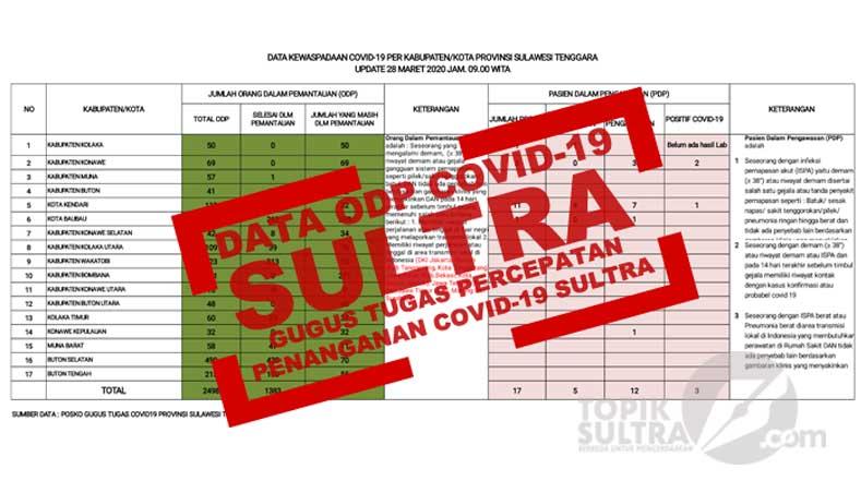 Data ODP Covid-19 Sulawesi Tenggara